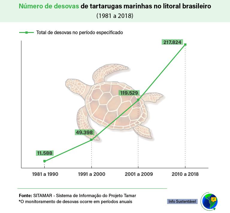 Gráfico sobre o número de desovas de tartarugas marinhas no Brasil, entre os anos de 1981 e 2018.